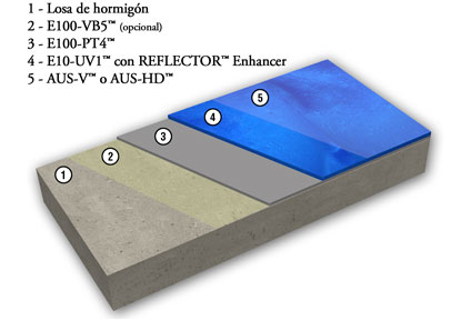 Esquema Sistema REFLECTOR™ Enhancer
